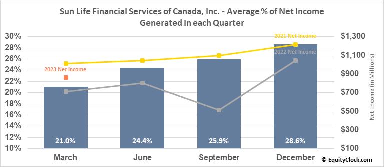 Sun Life Financial Services of Canada, Inc. (TSE:SLF.TO) Net Income Seasonality