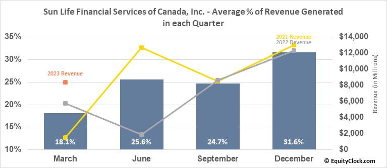 Sun Life Financial Services of Canada, Inc. (TSE:SLF.TO) Revenue Seasonality