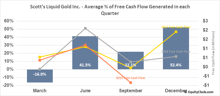 Scott's Liquid Gold Inc. (OTCMKT:SLGD) Free Cash Flow Seasonality