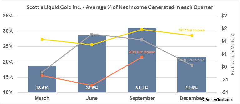 Scott's Liquid Gold Inc. (OTCMKT:SLGD) Net Income Seasonality