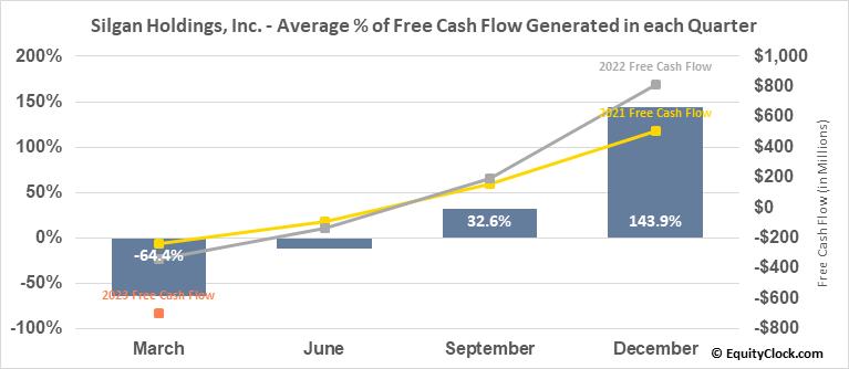 Silgan Holdings, Inc. (NASD:SLGN) Free Cash Flow Seasonality