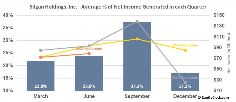 Silgan Holdings, Inc. (NASD:SLGN) Net Income Seasonality