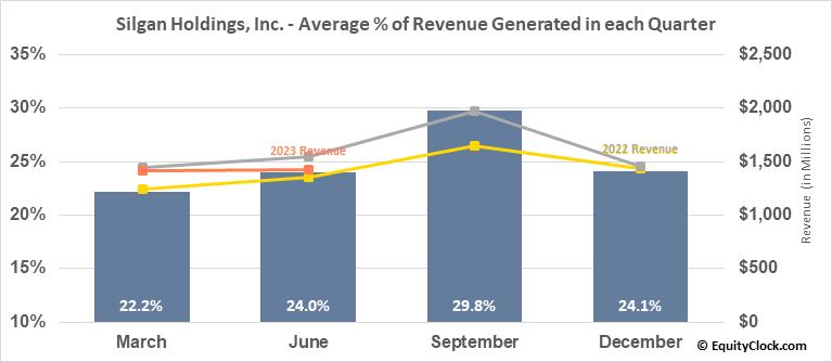 Silgan Holdings, Inc. (NASD:SLGN) Revenue Seasonality