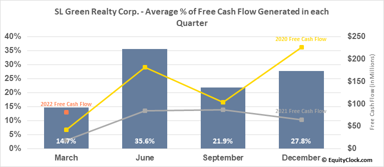 SL Green Realty Corp. (NYSE:SLG) Free Cash Flow Seasonality