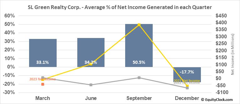 SL Green Realty Corp. (NYSE:SLG) Net Income Seasonality