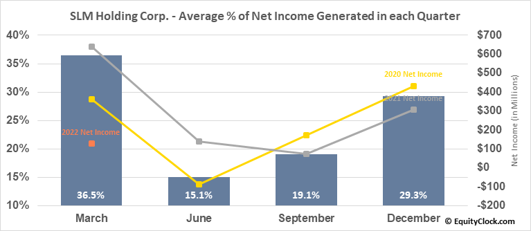SLM Holding Corp. (NASD:SLM) Net Income Seasonality