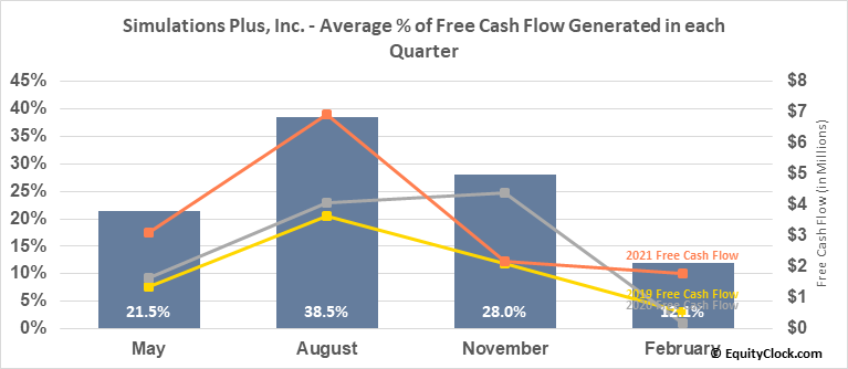 Simulations Plus, Inc. (NASD:SLP) Free Cash Flow Seasonality