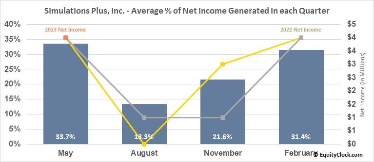 Simulations Plus, Inc. (NASD:SLP) Net Income Seasonality