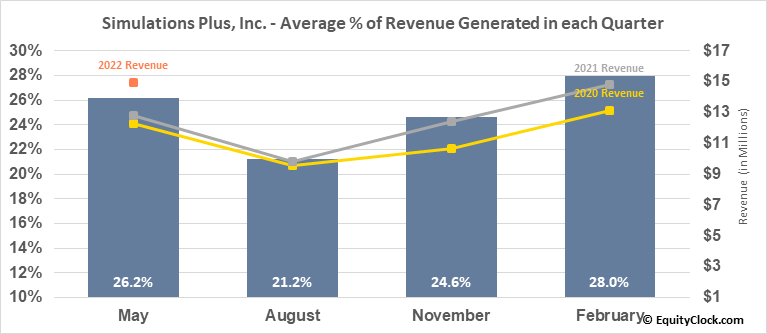 Simulations Plus, Inc. (NASD:SLP) Revenue Seasonality