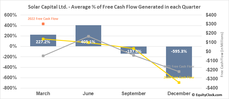 Solar Capital Ltd. (NASD:SLRC) Free Cash Flow Seasonality