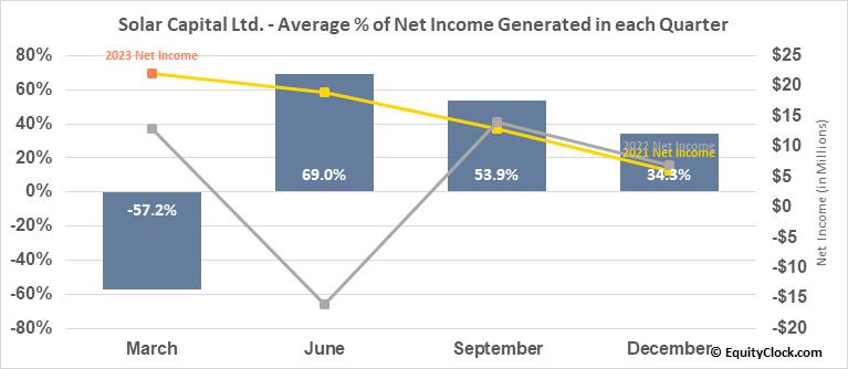Solar Capital Ltd. (NASD:SLRC) Net Income Seasonality