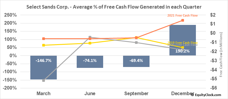 Select Sands Corp. (OTCMKT:SLSDF) Free Cash Flow Seasonality