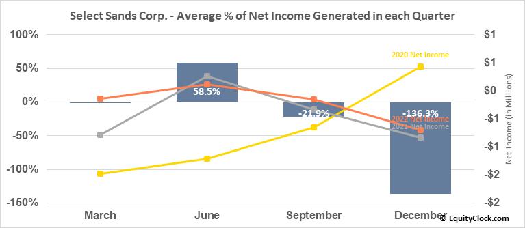 Select Sands Corp. (OTCMKT:SLSDF) Net Income Seasonality