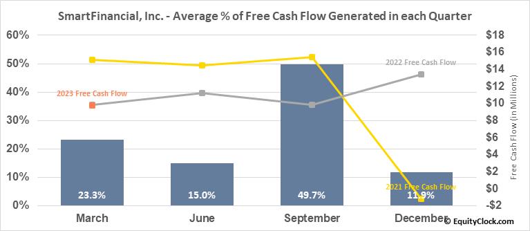SmartFinancial, Inc. (NASD:SMBK) Free Cash Flow Seasonality