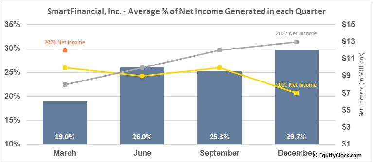 SmartFinancial, Inc. (NASD:SMBK) Net Income Seasonality