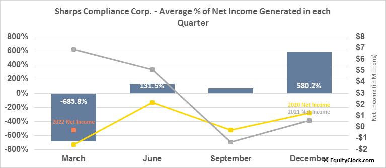 Sharps Compliance Corp. (NASD:SMED) Net Income Seasonality