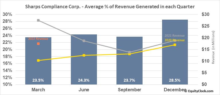 Sharps Compliance Corp. (NASD:SMED) Revenue Seasonality
