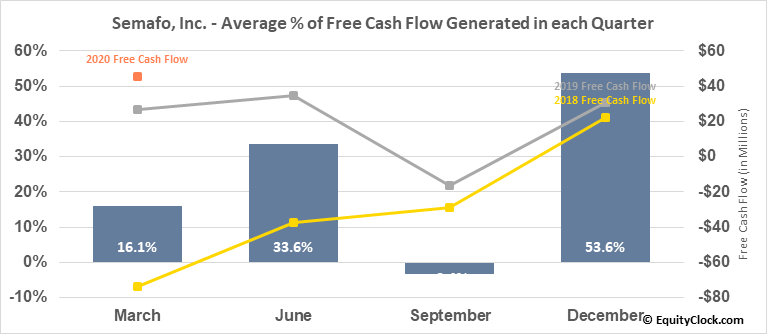 Semafo, Inc. (TSE:SMF.TO) Free Cash Flow Seasonality