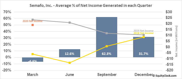 Semafo, Inc. (TSE:SMF.TO) Net Income Seasonality