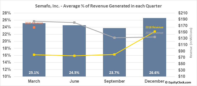 Semafo, Inc. (TSE:SMF.TO) Revenue Seasonality