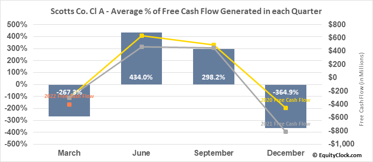 Scotts Co. Cl A (NYSE:SMG) Free Cash Flow Seasonality
