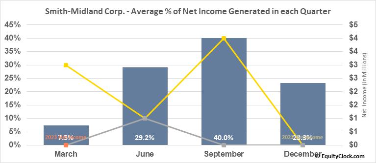 Smith-Midland Corp. (OTCMKT:SMID) Net Income Seasonality