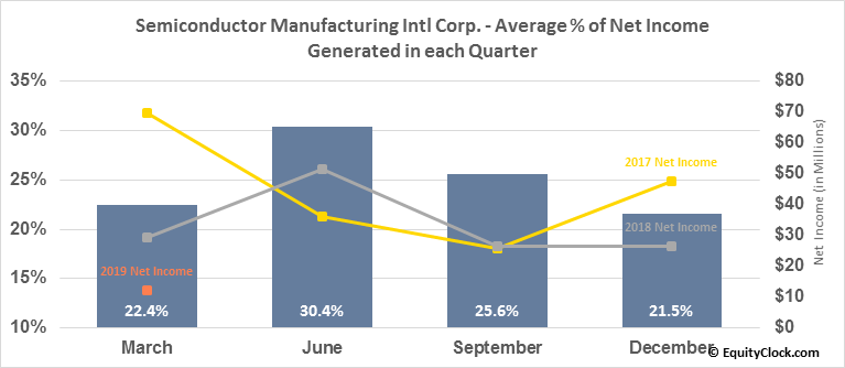 Semiconductor Manufacturing Intl Corp. (NYSE:SMI) Net Income Seasonality