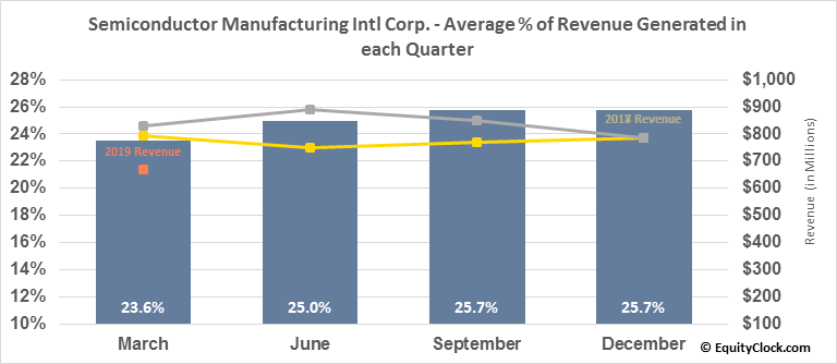 Semiconductor Manufacturing Intl Corp. (NYSE:SMI) Revenue Seasonality