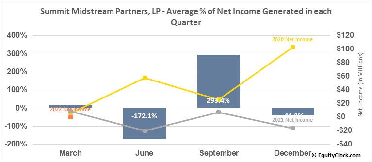 Summit Midstream Partners, LP (NYSE:SMLP) Net Income Seasonality