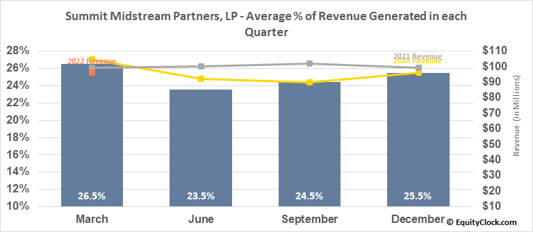Summit Midstream Partners, LP (NYSE:SMLP) Revenue Seasonality