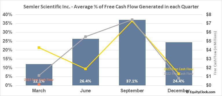 Semler Scientific Inc. (OTCMKT:SMLR) Free Cash Flow Seasonality