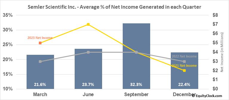 Semler Scientific Inc. (OTCMKT:SMLR) Net Income Seasonality