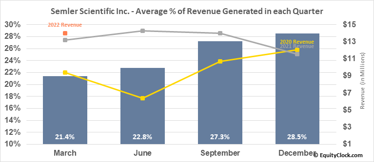 Semler Scientific Inc. (OTCMKT:SMLR) Revenue Seasonality