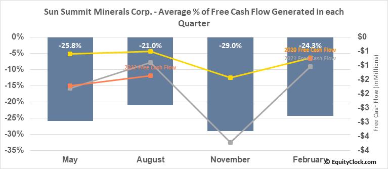 San Marco Resources Inc. (TSXV:SMN.V) Free Cash Flow Seasonality