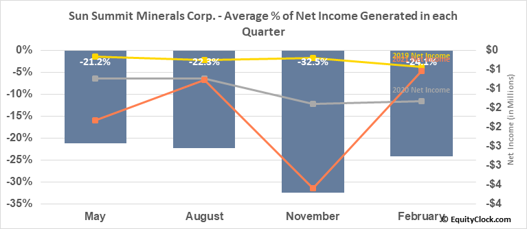 San Marco Resources Inc. (TSXV:SMN.V) Net Income Seasonality