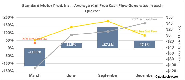 Standard Motor Prod, Inc. (NYSE:SMP) Free Cash Flow Seasonality