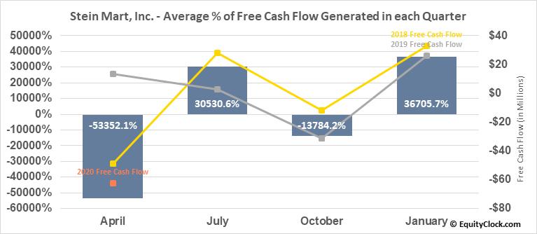 Stein Mart, Inc. (NASD:SMRT) Free Cash Flow Seasonality