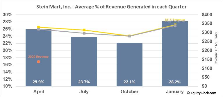 Stein Mart, Inc. (NASD:SMRT) Revenue Seasonality