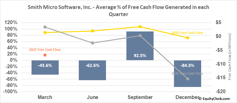 Smith Micro Software, Inc. (NASD:SMSI) Free Cash Flow Seasonality