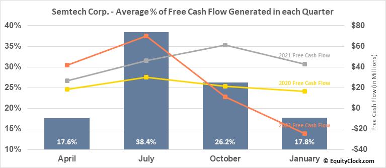 Semtech Corp. (NASD:SMTC) Free Cash Flow Seasonality
