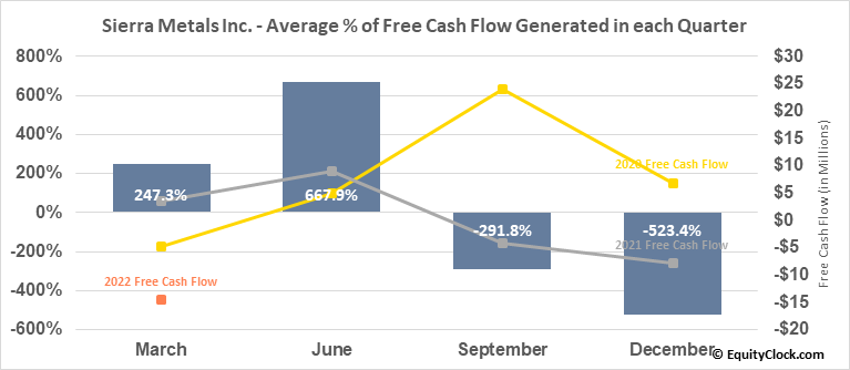 Sierra Metals Inc. (AMEX:SMTS) Free Cash Flow Seasonality