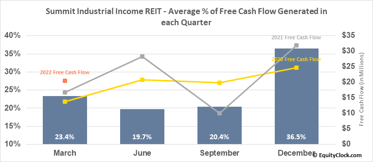 Summit Industrial Income REIT (TSE:SMU/UN.TO) Free Cash Flow Seasonality