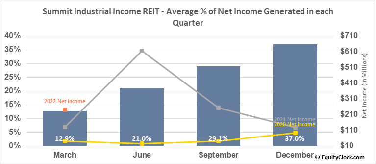 Summit Industrial Income REIT  (SMU/UN.TO) Net Income Seasonality