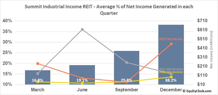 Summit Industrial Income REIT (TSE:SMU/UN.TO) Net Income Seasonality