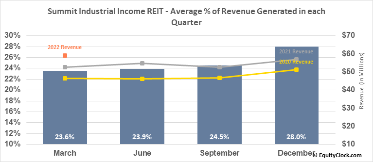 Summit Industrial Income REIT  (SMU/UN.TO) Revenue Seasonality