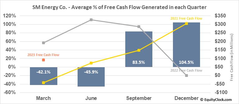 SM Energy Co. (NYSE:SM) Free Cash Flow Seasonality