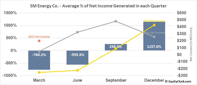 SM Energy Co. (NYSE:SM) Net Income Seasonality