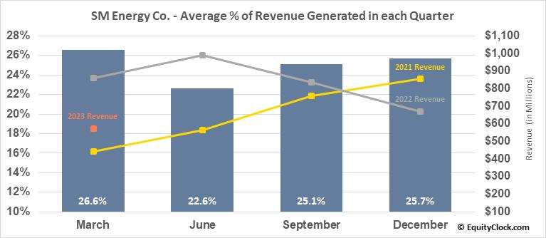 SM Energy Co. (NYSE:SM) Revenue Seasonality