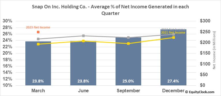 Snap On Inc. Holding Co. (NYSE:SNA) Net Income Seasonality