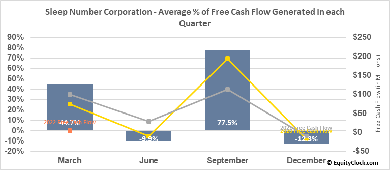 Sleep Number Corporation (NASD:SNBR) Free Cash Flow Seasonality